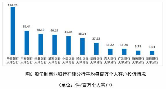 华夏银行上半年在天津每百万个人客户投诉量居股份行首位