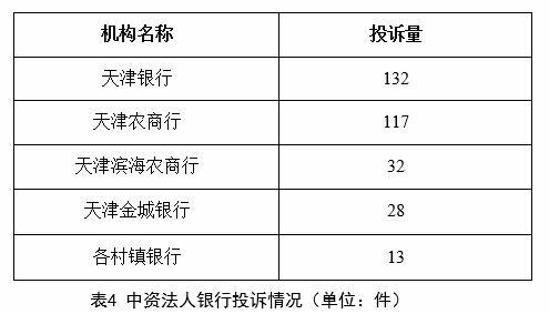 天津银行上半年在天津投诉量居中资法人银行首位