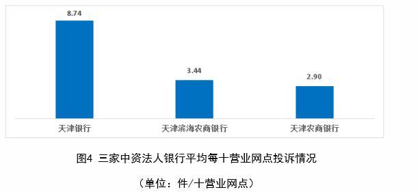 天津银行上半年在天津每十营业网点投诉量居中资法人银行首位
