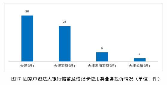 天津银行上半年在天津储蓄及借记卡使用类业务投诉量居中资法人银行首位