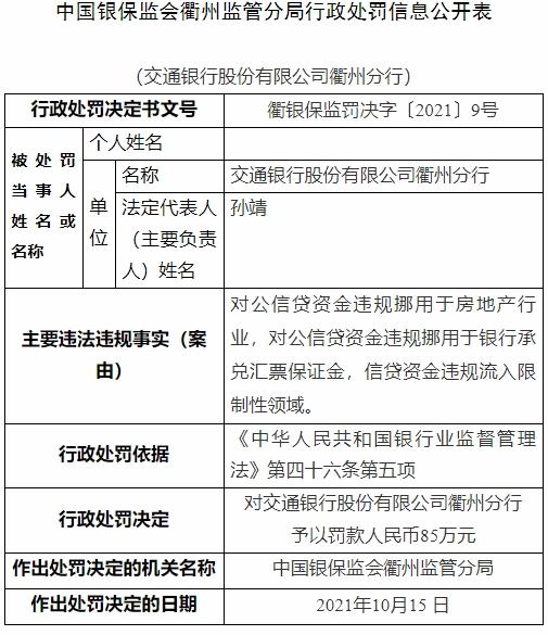 交通银行衢州违法被罚85万 对公信贷资金用于房地产等