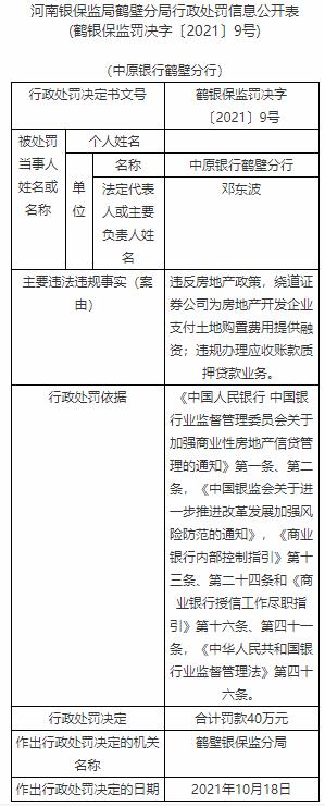 中原银行鹤壁分行违法被罚 违反房地产政策帮房企买地