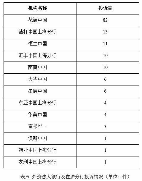 花旗中国上半年在上海投诉量位列外资法人银行及在沪分行首位