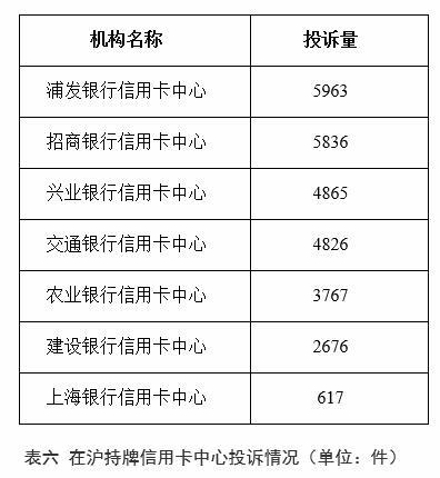 浦发银行信用卡中心上半年在上海投诉量位列在沪持牌信用卡中心首位