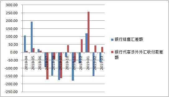 一季度结售汇逆差大幅收窄,外汇市场形势趋好 跨境资金流动保持平稳