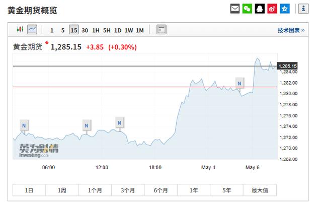 离岸人民币跌近1% 美股期指、油价刷新日内新低 黄金期货短线拉升后现震荡