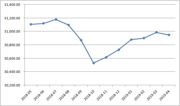 五连升结束银河网址投注4月外储规模微跌38亿美元 降幅为0.1%