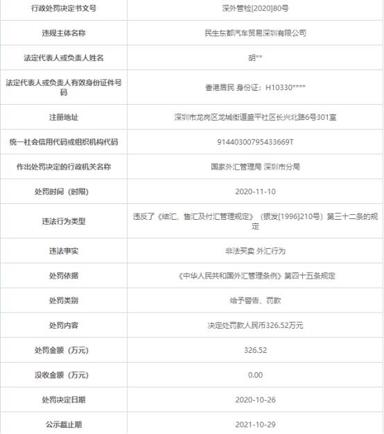 民生东都汽车贸易公司存在违法事实  遭罚款327万元