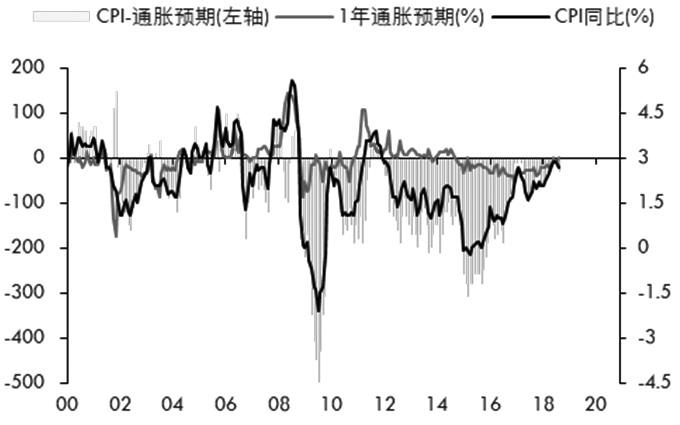 图为通胀和预期的实现情况