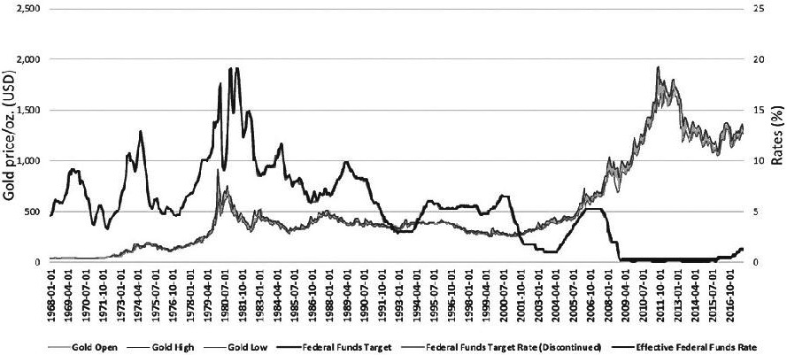 图为联邦基金利率与金价走势对比
