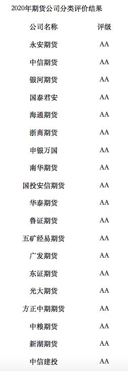 14家期货公司蝉联AA级,五矿经易期货、东证期货等五家为年内新晋
