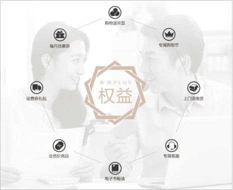 京东PLUS会员全面升级 8大权益满足消费者个