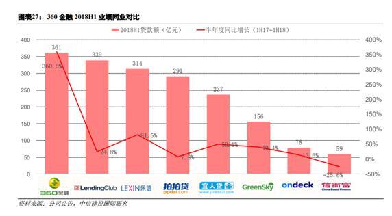 中信建投国际:建议买入360金融股票 估值30亿美金