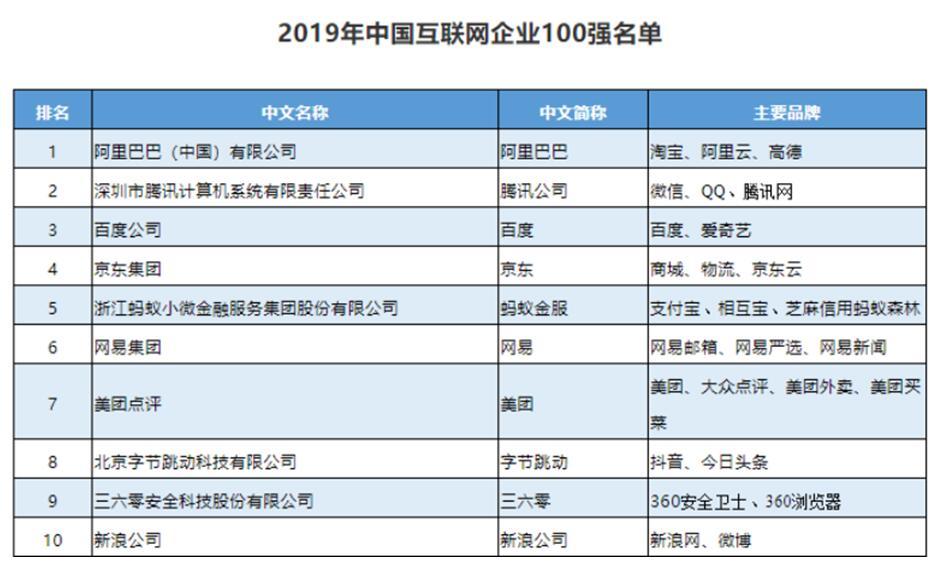 2019年中国互联网企业100强发布 阿里巴巴腾讯百度位列前三