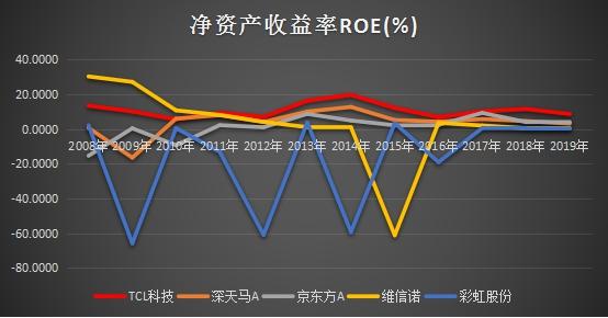十年ROE持续跑赢行业,静待TCL科技PE复苏