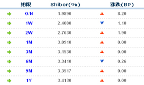 Shibor
