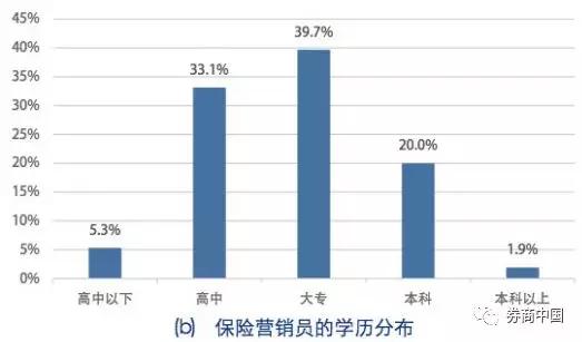 从年龄上看,25岁~45岁的营销员占据主体地位,近80%。从性别的特征差异上,男性保险营销员可能具有较强的成长性。首先,男性的学历一般较女性营销员高,男性在大专及以上的学历上都比女性的比率高。另外,男性营销员整体更年轻,35岁以下的占到了62%。随着时间的推移,男性从业者的比重势必逐步上升,且更能应对专业度日趋增强的行业要求。