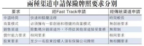 """众安在线""""抢食"""",香港虚拟保险牌照价值几何?"""