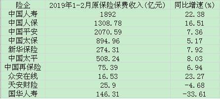 上市险企前2月保费:国寿增速领跑双位数增长 天安财险拐头下滑