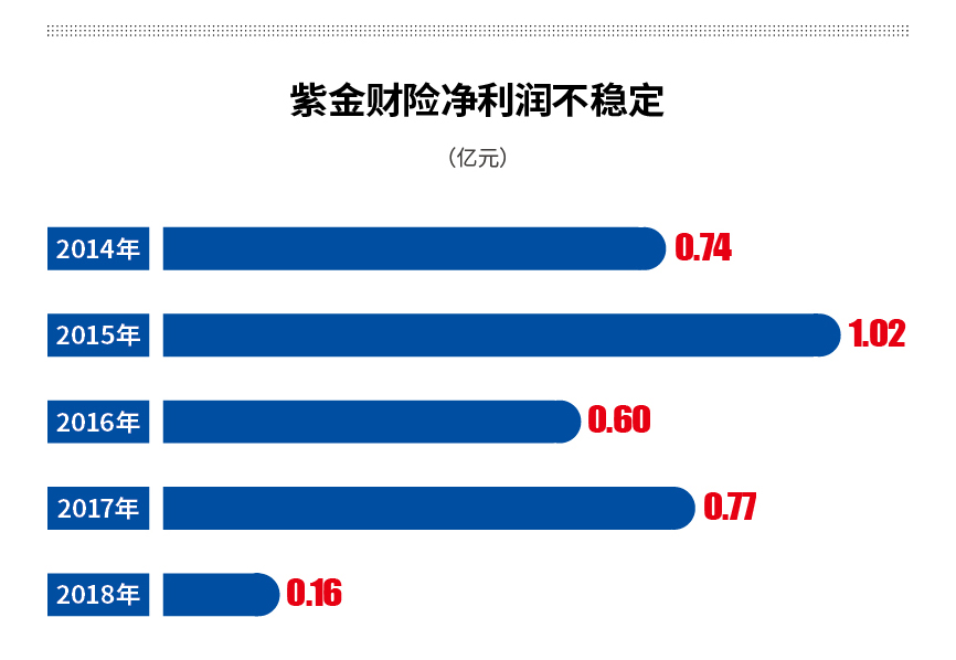 """问题股东出局 紫金财险净利大跌八成 业绩不稳"""""""