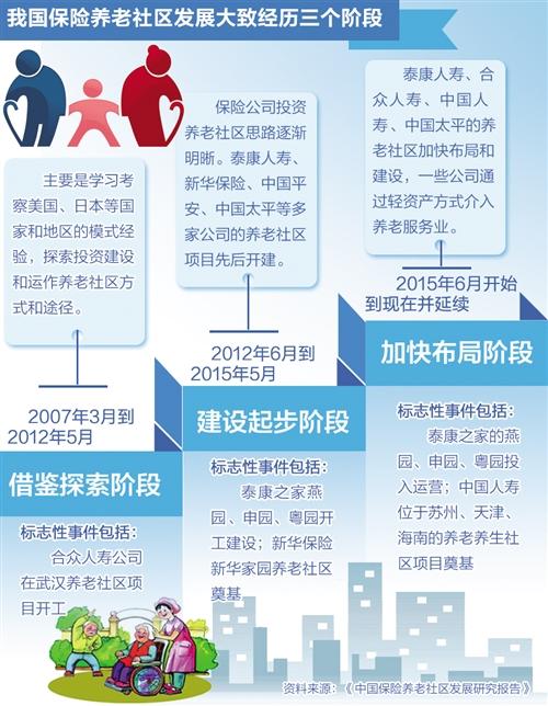 """险企布局养老社区渐成气候  """"保险+医养""""满足养老需求"""
