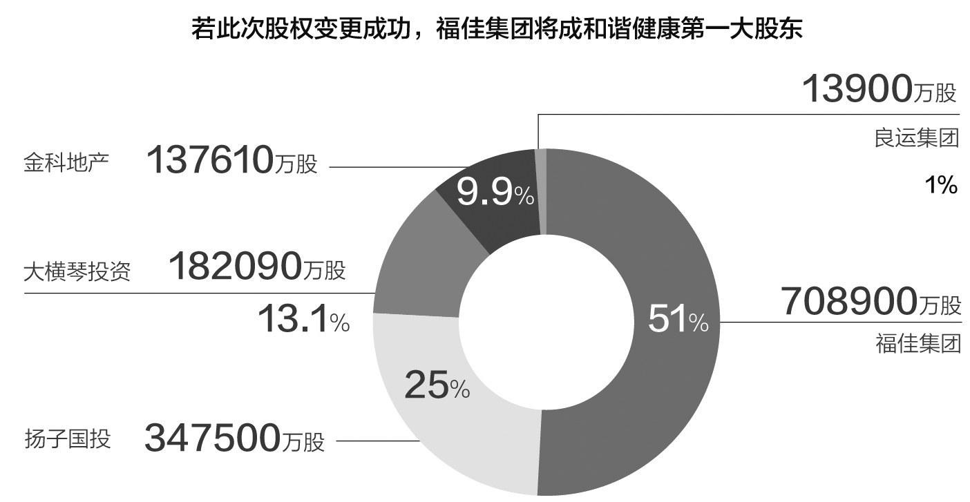 公告显示:安邦系拟退出和谐健康 福佳集团接盘成最大股东
