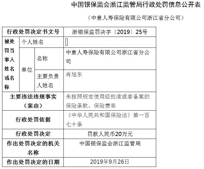 中意人寿浙江违法遭罚20万 未按规使用保险条款与费率