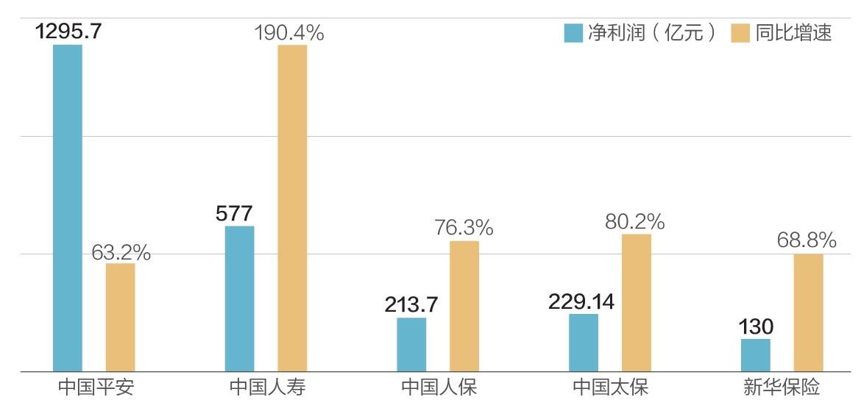"""数据显示:五大上市险企前三季日赚近9亿 中国人寿净利润增幅最大"""""""