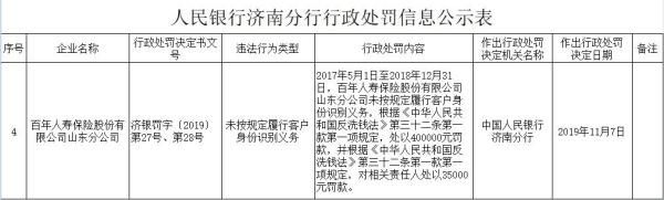 百年人寿山东违法遭罚40万 未按规定识别客户身份