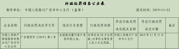 中国人寿财险广安支公司违法领罚单 识别客户身份存漏