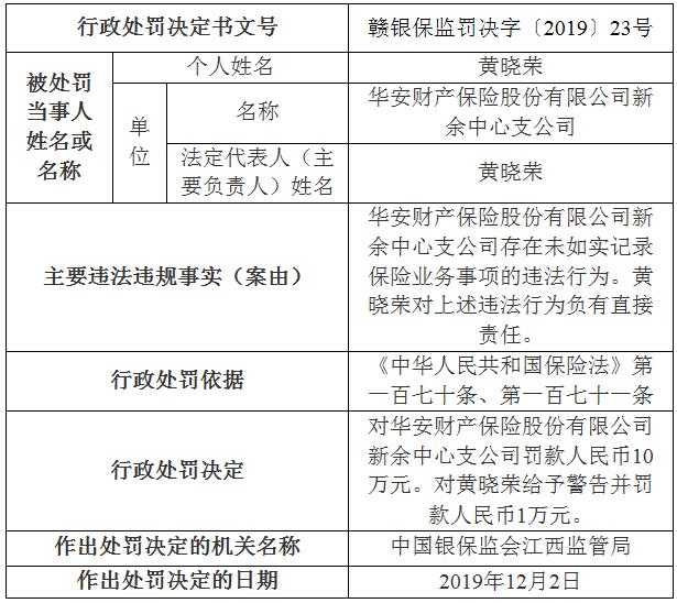 华安财险新余支公司违法领罚单 未如实记录保险业务事项