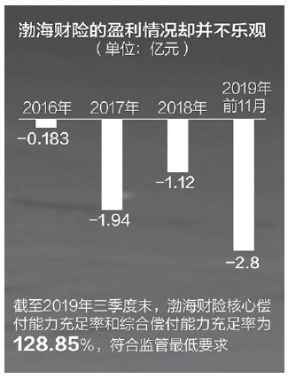 快讯:渤海财险拟募资不超10亿 近4年一直亏损