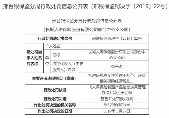 长城人寿邢台中支违反经营规则被罚款4万元 中支总经理张兴洪遭罚