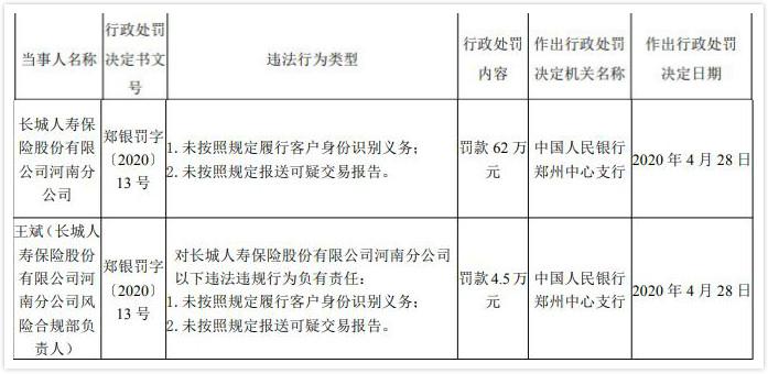 长城人寿河南分公司违法遭罚 存在未按规定识别客户身份行为
