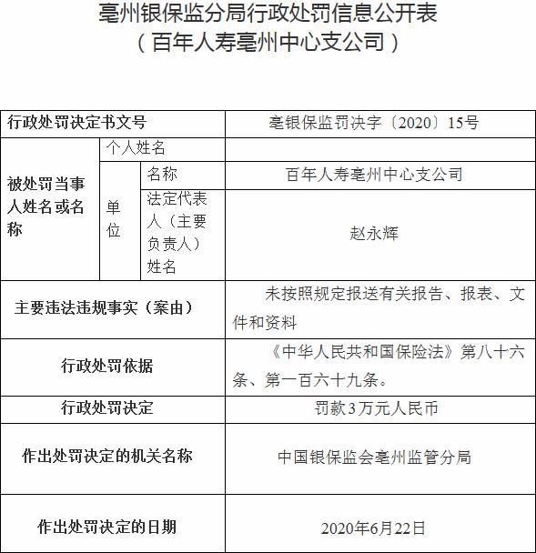 百年人寿亳州中支违法遭罚 未按规定报送报告报表