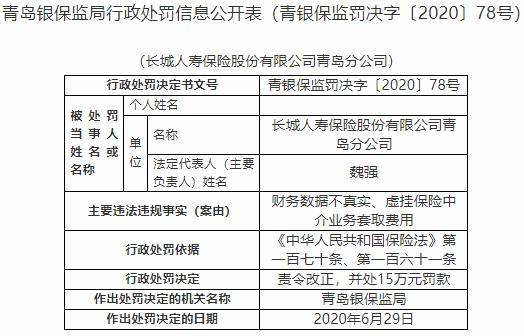 长城人寿青岛分公司两宗违法遭罚 财务数据不真实