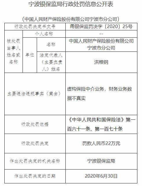 人保财险宁波市分公司2宗违法遭罚 虚构保险中介业务