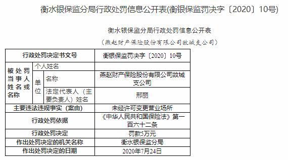 燕赵财险故城支公司违法遭罚 未经许可变更营业场所