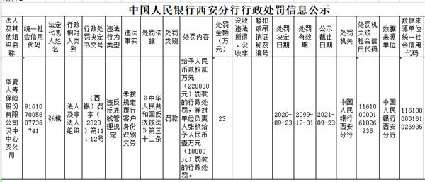 华夏人寿汉中支公司违法遭罚 未按规定识别客户身份