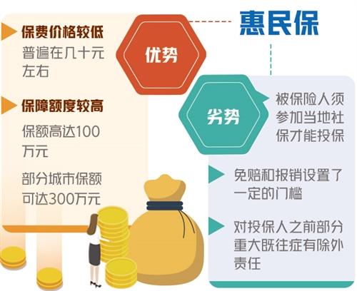 """""""京惠保""""正式上线 保费价格统一为每年79元"""