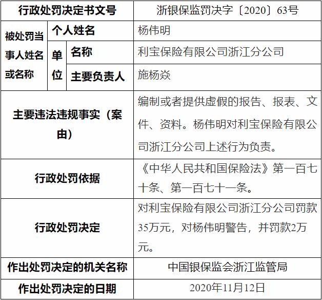 利宝保险浙江分公司遭罚 违法编制虚假材料