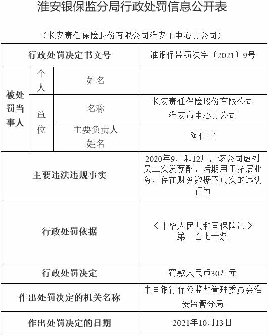 长安保险淮安中支违法被罚 财务数据不真实