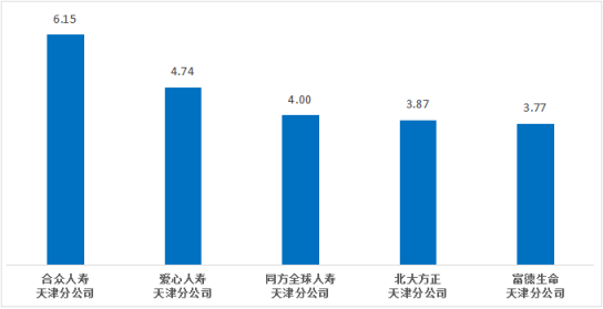合众人寿天津分公司上半年在天津万人次投诉量居人身险公司首位