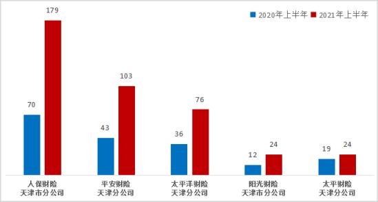 人保财险天津分公司上半年在天津理赔纠纷投诉量居财险公司首位