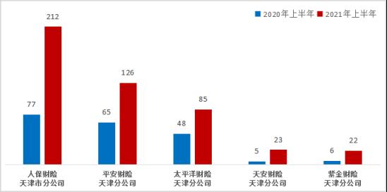 人保财险天津分公司上半年在天津机动车辆保险纠纷投诉量居财险公司首位