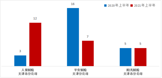 人保财险天津分公司上半年在天津保证保险纠纷投诉量居财险公司首位
