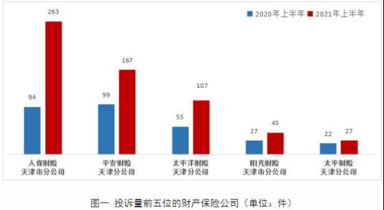 人保财险天津市分公司上半年位列天津财险公司投诉量首位