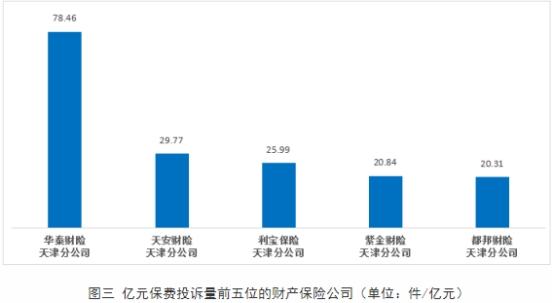 华泰财险天津分公司上半年位列天津财险公司亿元保费投诉量首位