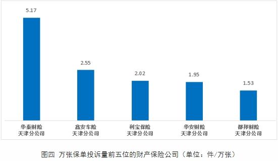 华泰财险天津分公司上半年位列天津财险公司万张保单投诉量首位