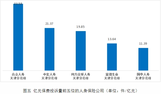 合众人寿天津分公司上半年位列天津人身险公司亿元保费投诉量首位